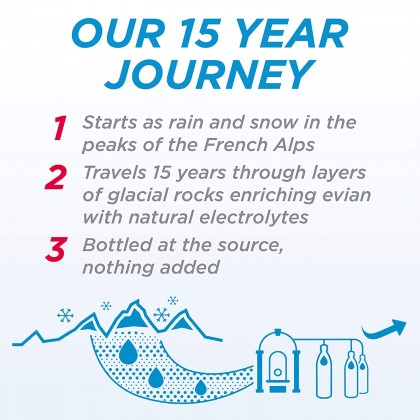 Evian Natural Mineral Water 12x1.5L (New)